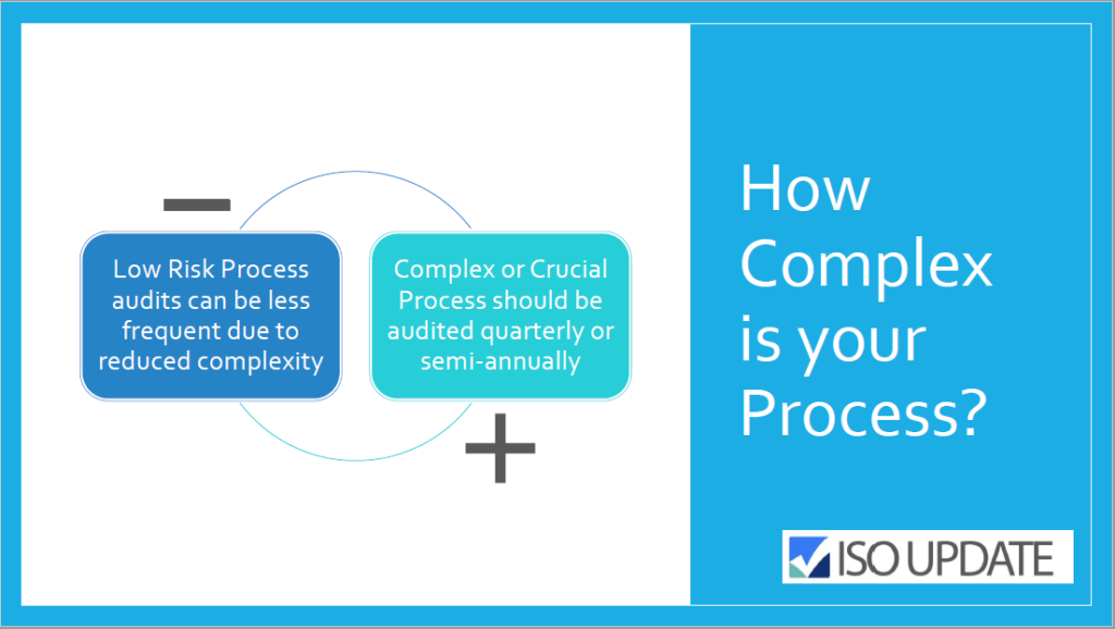 Internal Audit Frequency - How Complex is your Process? - ISOUpdate.com