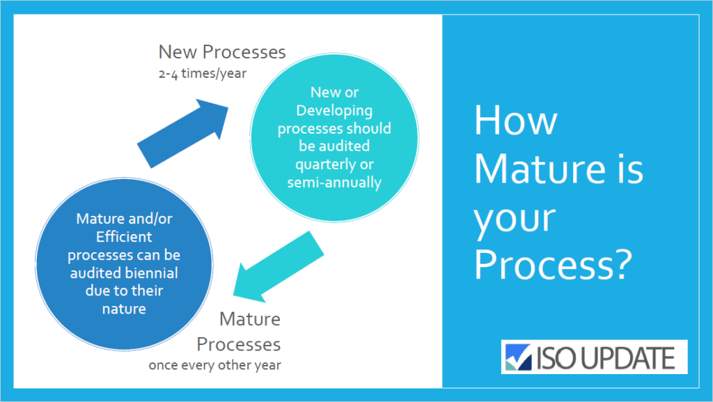 Internal Audit Frequency - How Mature is your Process? - ISOUpdate.com